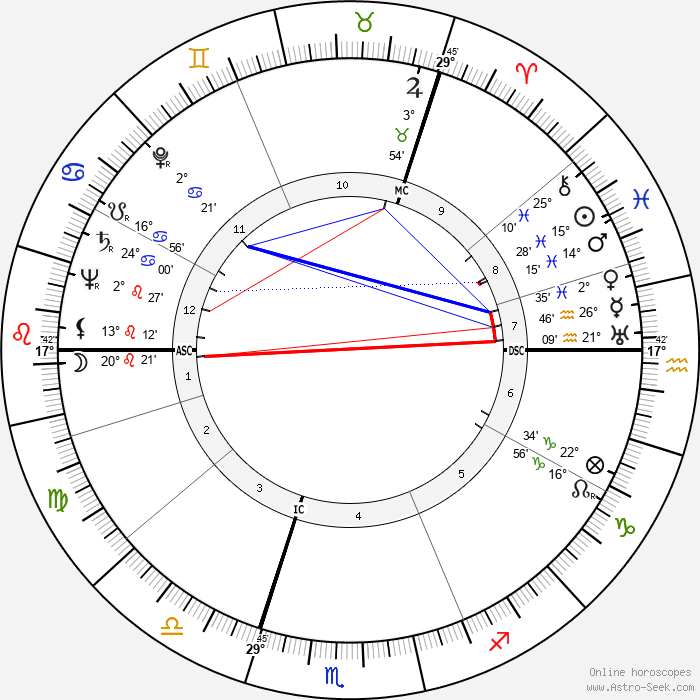 Frankie Howerd - Birth horoscope chart