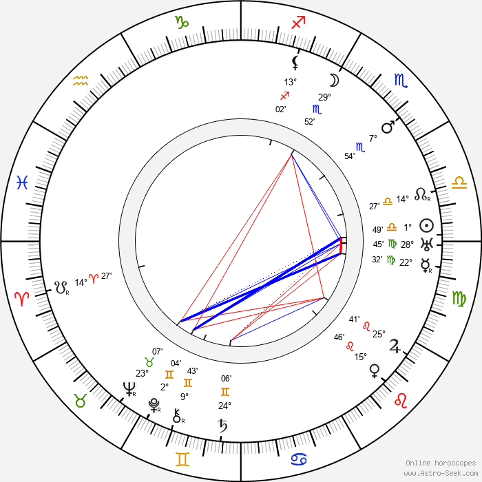 Franklin C. Mars - Birth horoscope chart