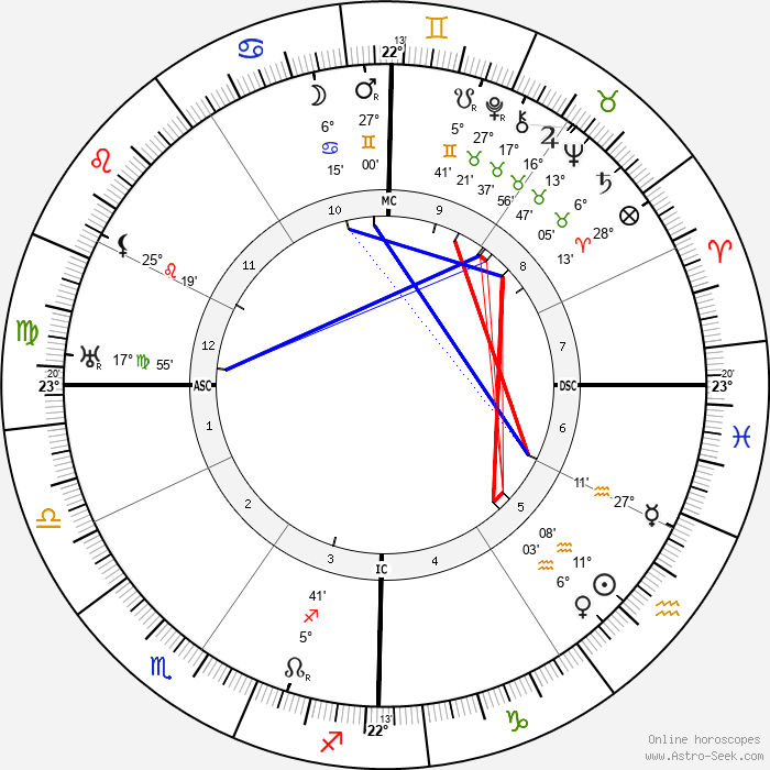 Franklin D. Roosevelt - Birth horoscope chart
