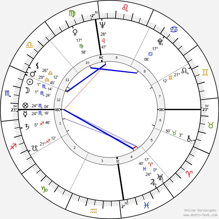 Bud Held - Birth horoscope chart
