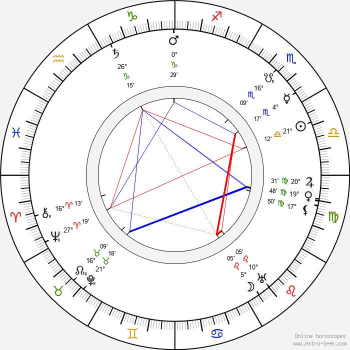 Frans Engström - Birth horoscope chart