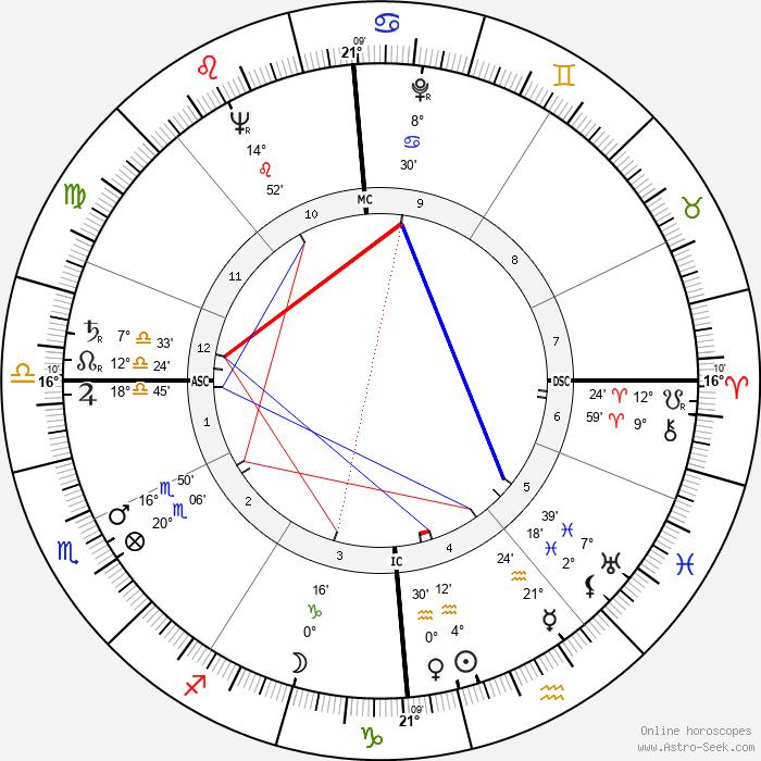 Frans Grootjans - Birth horoscope chart