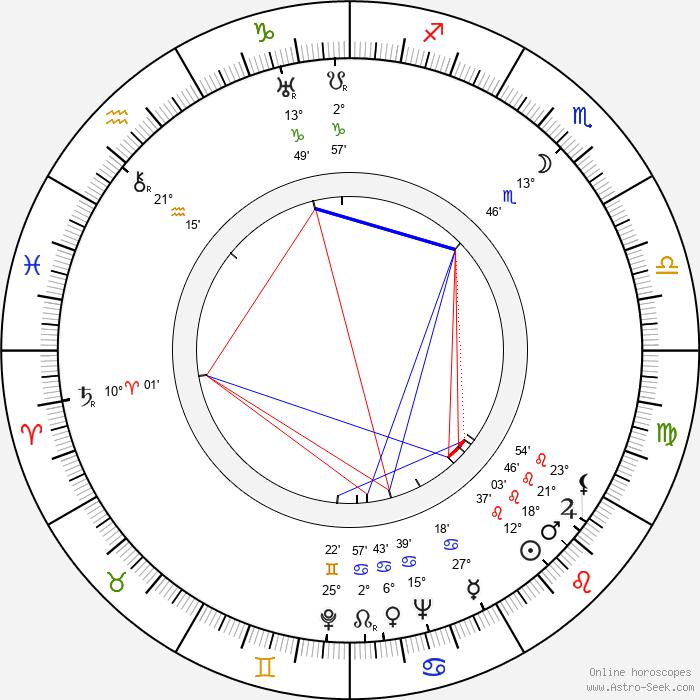 František A. Dvořák - Birth horoscope chart