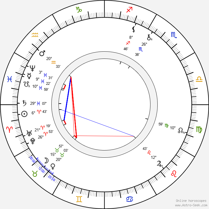 František Adolf Schubert - Birth horoscope chart