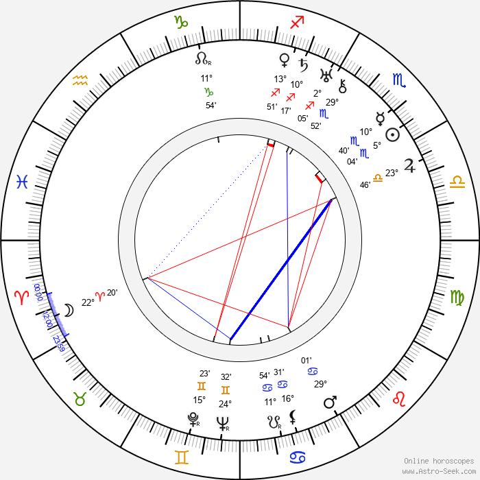 František Běhounek - Birth horoscope chart