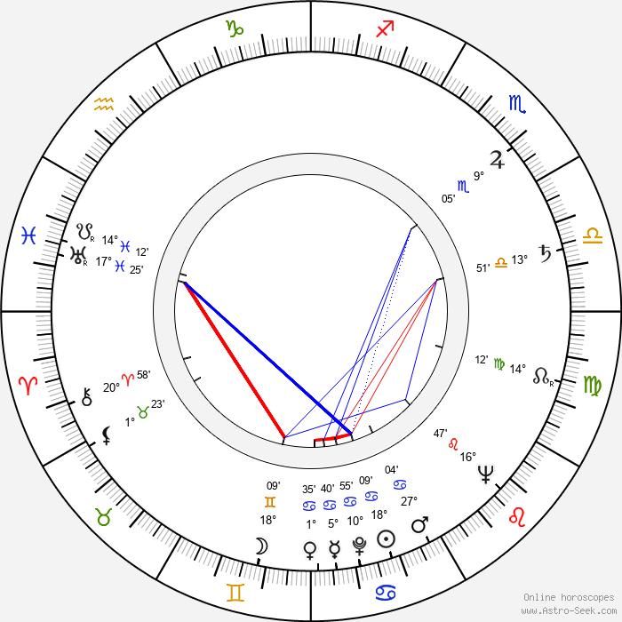 František Belfín - Birth horoscope chart