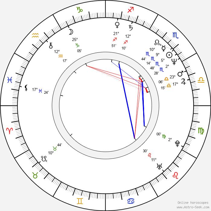 František Černý - Birth horoscope chart