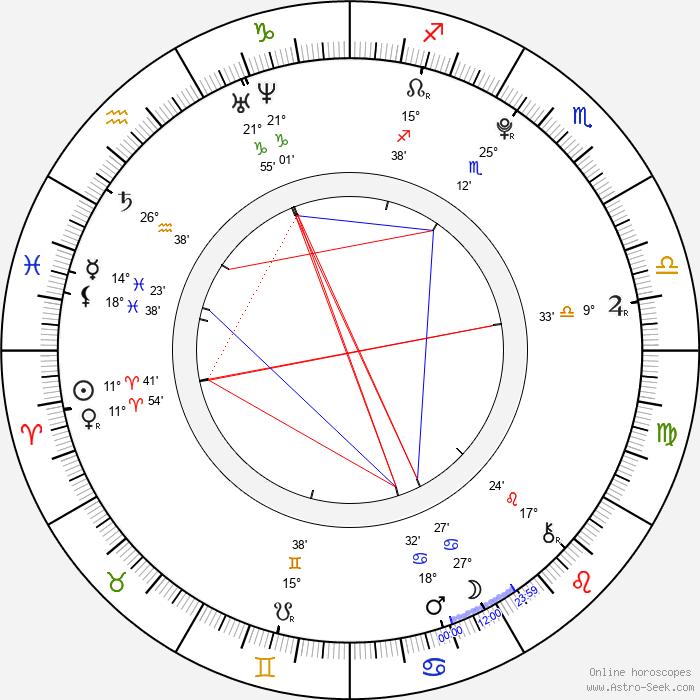 František Ciml - Birth horoscope chart