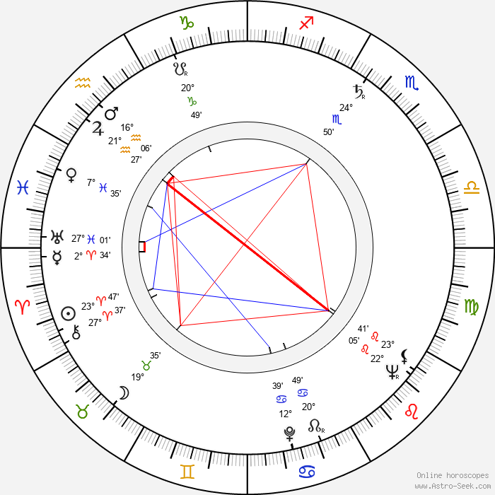 František Daniel - Birth horoscope chart