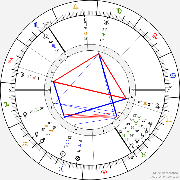 František Drtikol - Birth horoscope chart