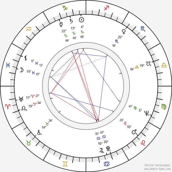 František Filip - Birth horoscope chart