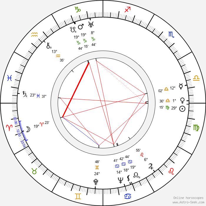 František Filipovský - Birth horoscope chart
