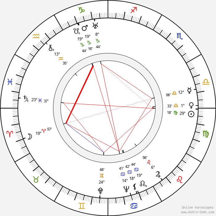 František Filipovský - Birth horoscope chart
