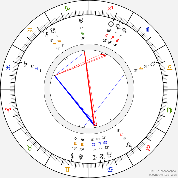 František Gürtler - Birth horoscope chart