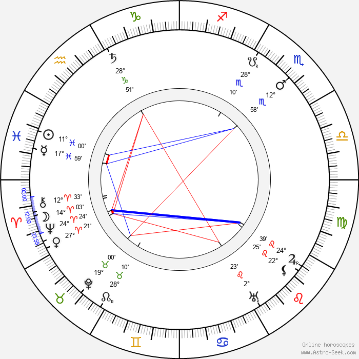 František Hlavatý - Birth horoscope chart