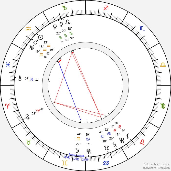 František Horák - Birth horoscope chart