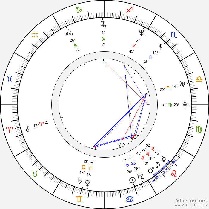 František Kalenský - Birth horoscope chart