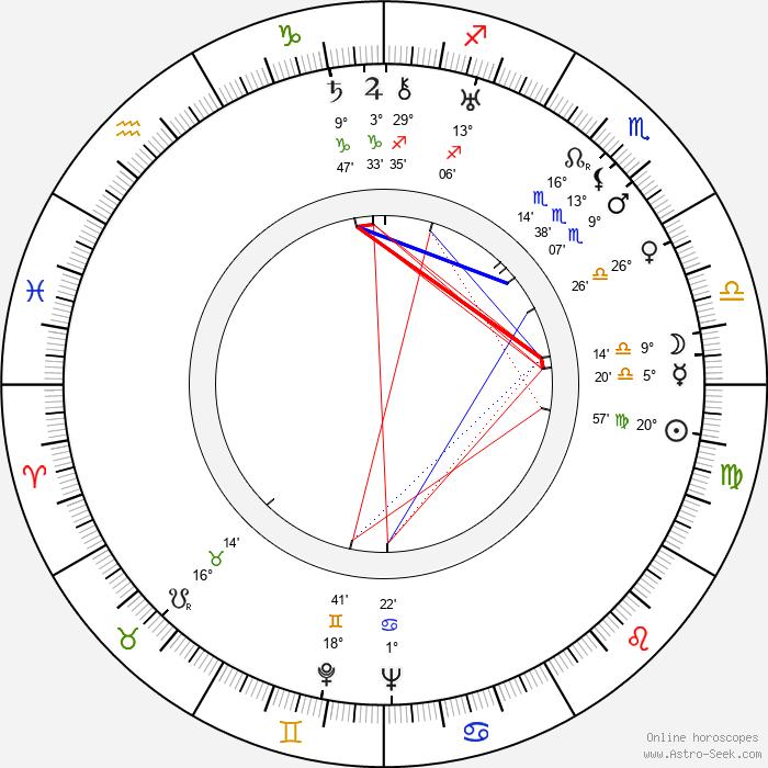 František Kocourek - Birth horoscope chart
