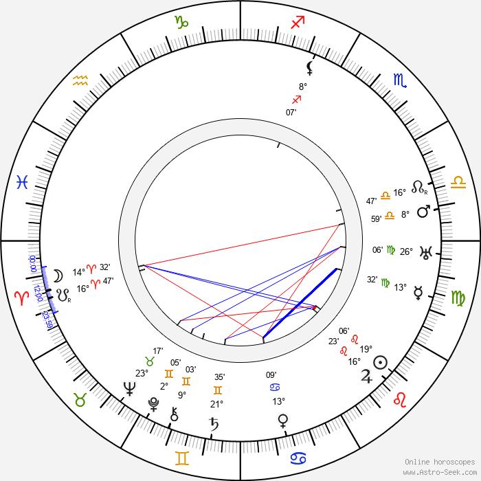 František Konáš - Birth horoscope chart