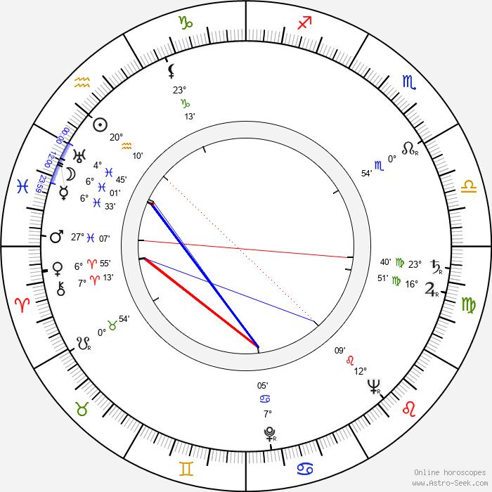 František Kropáček - Birth horoscope chart