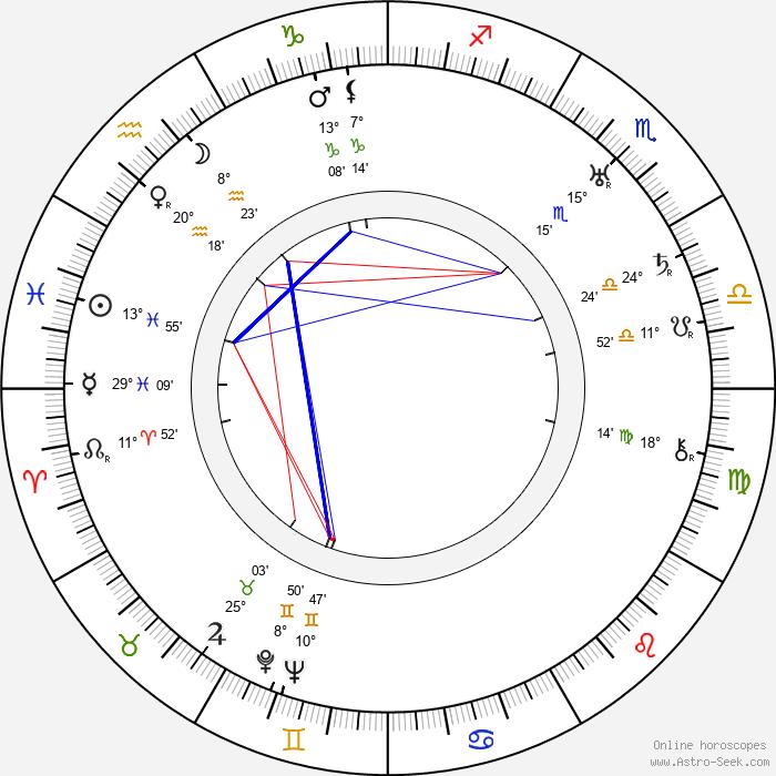 František Kubka - Birth horoscope chart