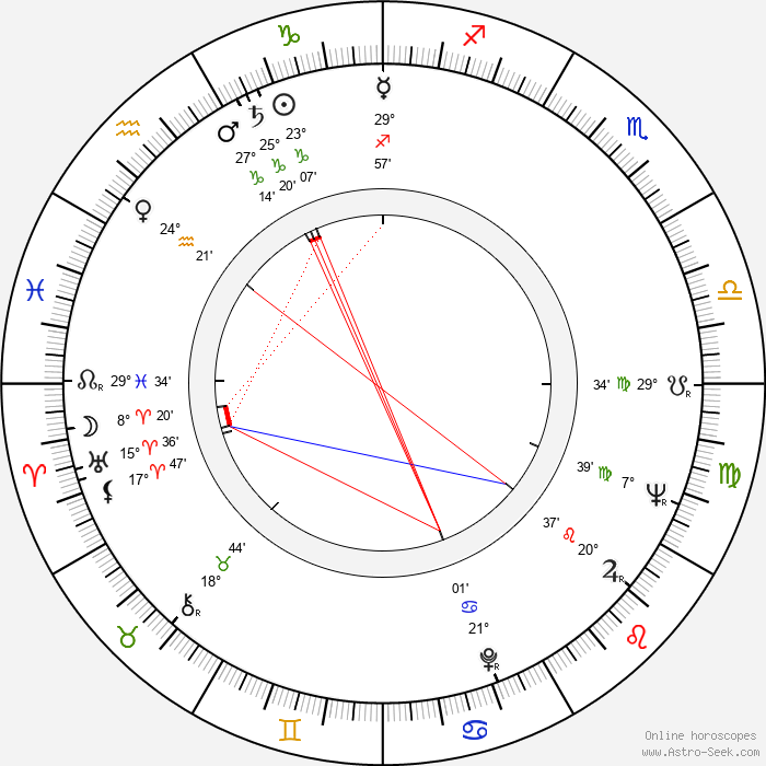 František Kuchta - Birth horoscope chart