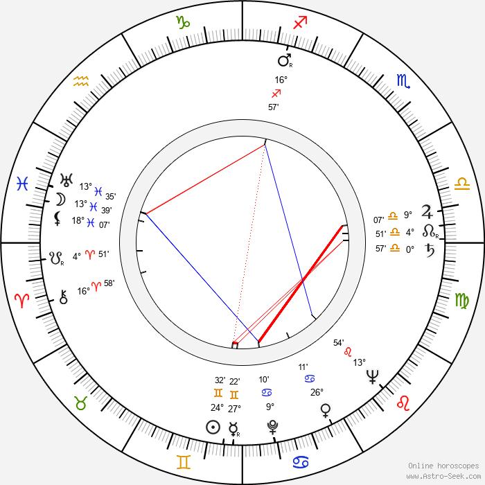 František Laca - Birth horoscope chart