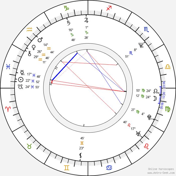 František Laudát - Birth horoscope chart