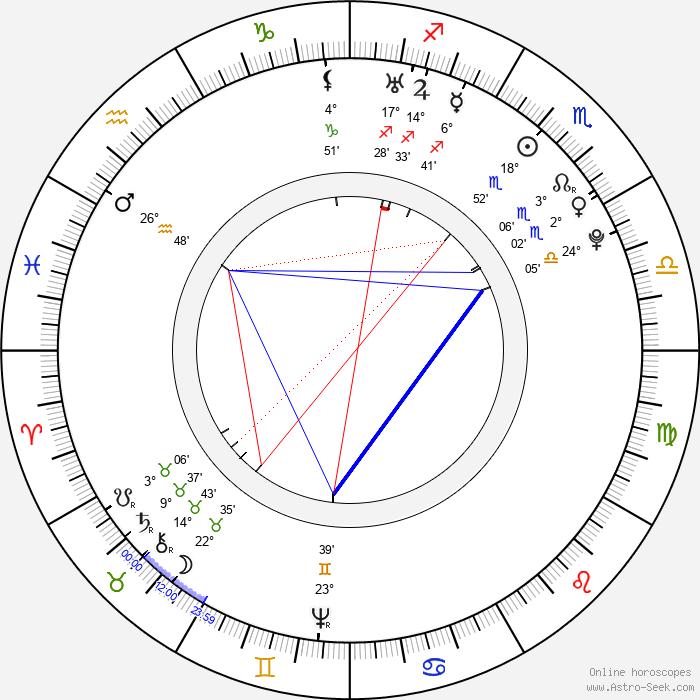 František Martin Pelcl - Birth horoscope chart