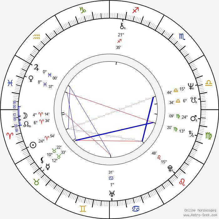 František Maxián - Birth horoscope chart