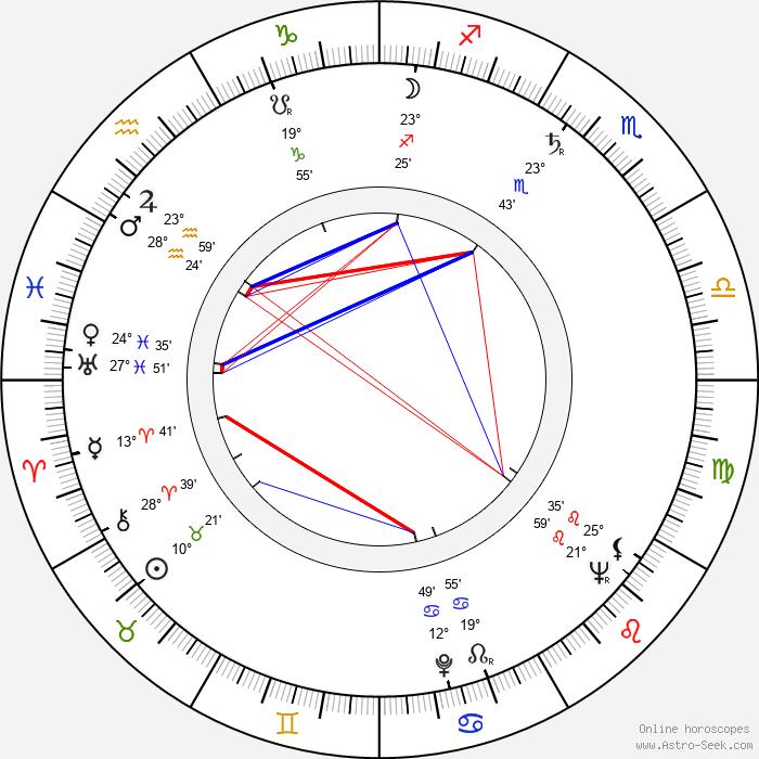 František Meluzin - Birth horoscope chart
