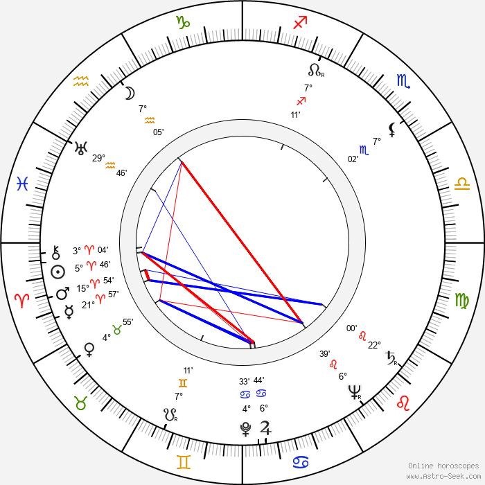František Miroslav Doubrava - Birth horoscope chart