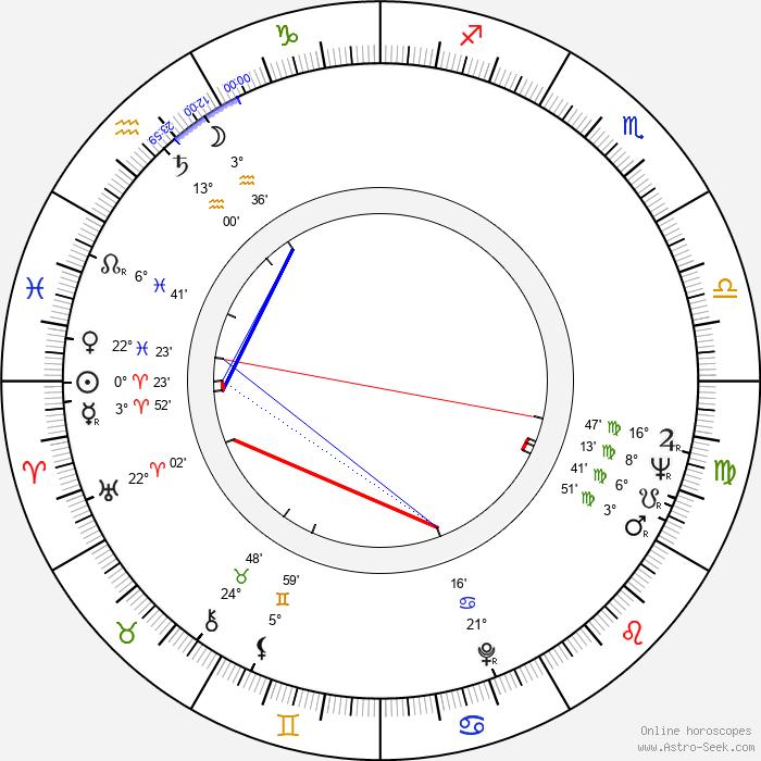 František Mudra - Birth horoscope chart