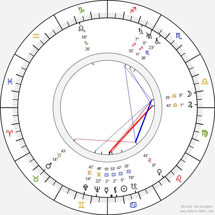 František Nechyba - Birth horoscope chart