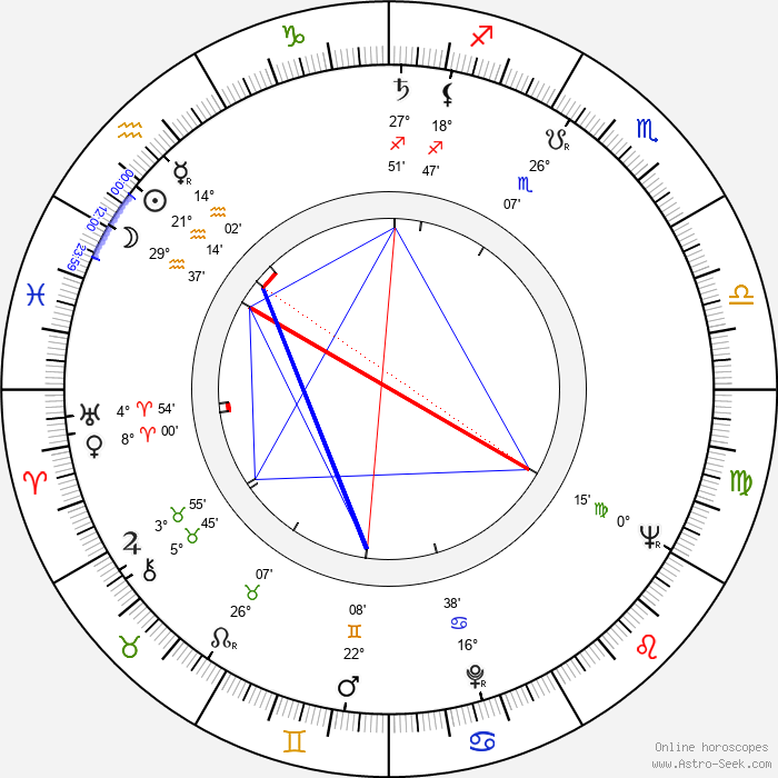 František Nepil - Birth horoscope chart