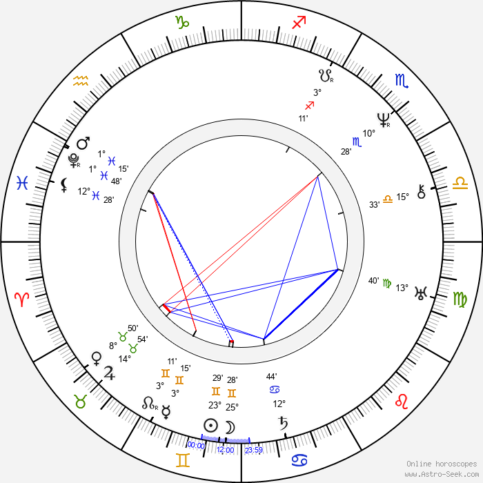 František Palacký - Birth horoscope chart