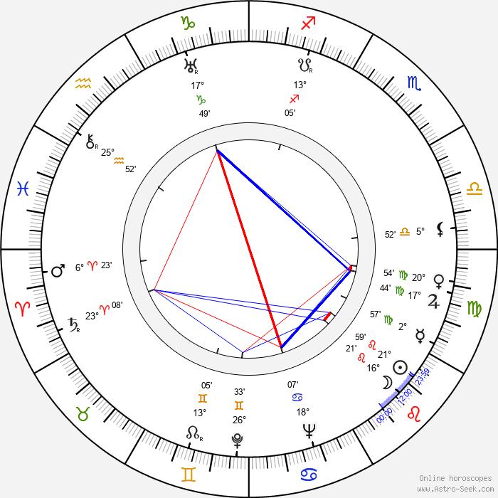 František Pálka - Birth horoscope chart
