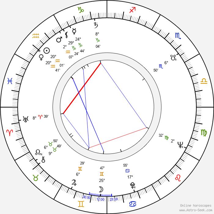 František Papp - Birth horoscope chart