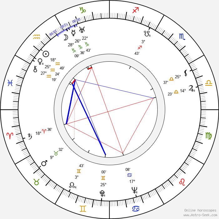 František Pilát - Birth horoscope chart