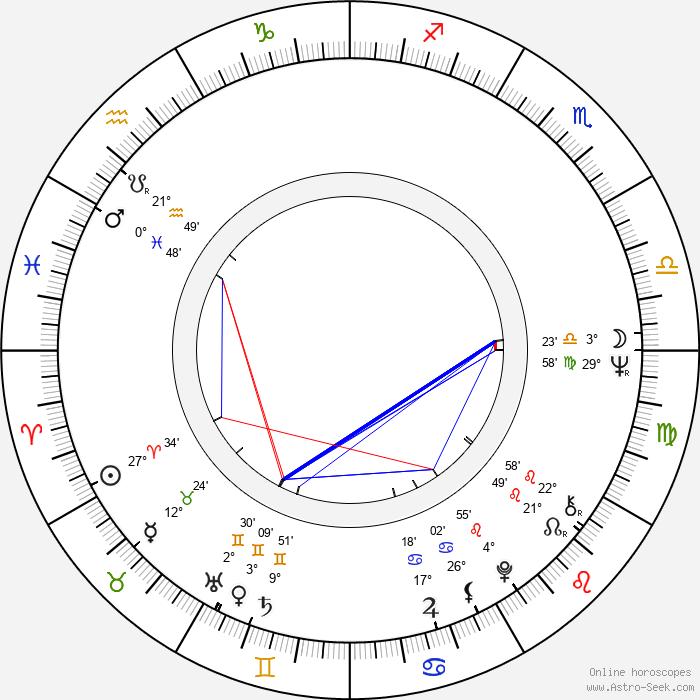 František Polák - Birth horoscope chart