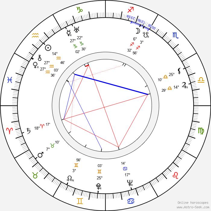 František Rauch - Birth horoscope chart