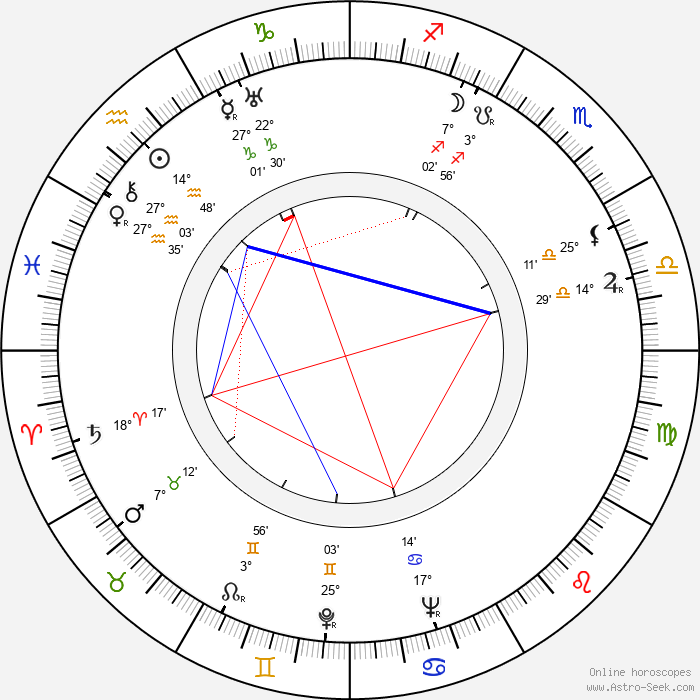 František Rauch - Birth horoscope chart