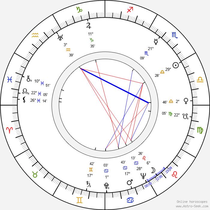 František Sádek - Birth horoscope chart