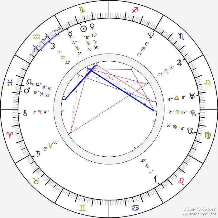 František Strnad - Birth horoscope chart