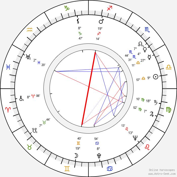 František Suchomel - Birth horoscope chart