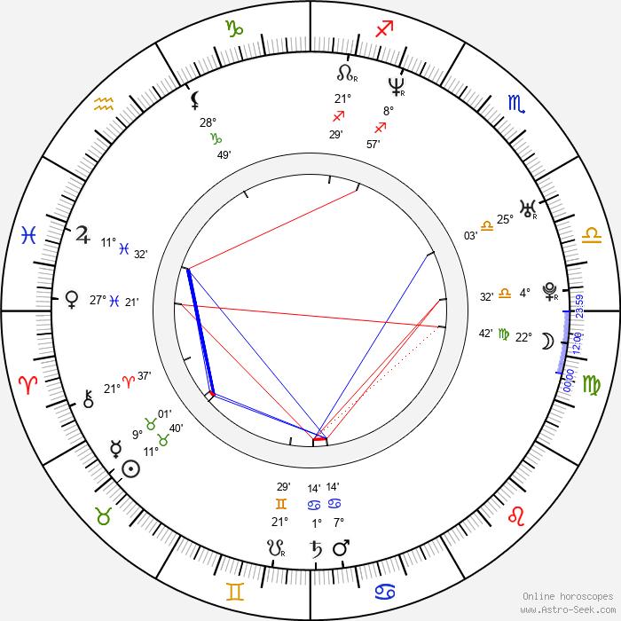 František Táborský - Birth horoscope chart