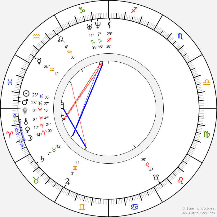 František Václav Pštross - Birth horoscope chart
