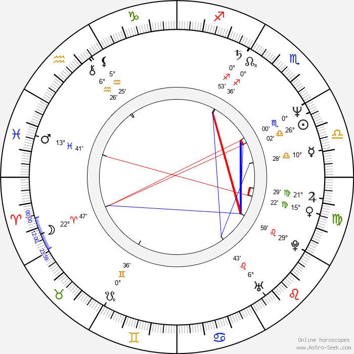 František Váša - Birth horoscope chart