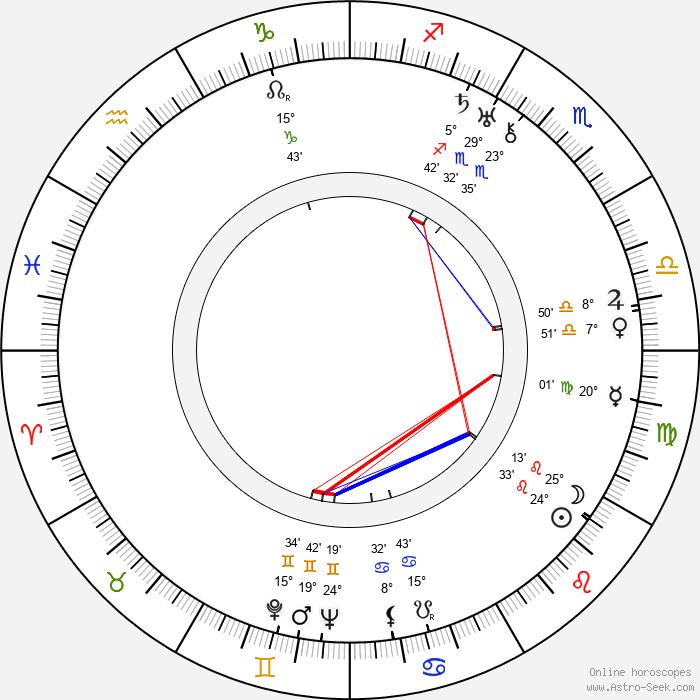 František Velebný - Birth horoscope chart