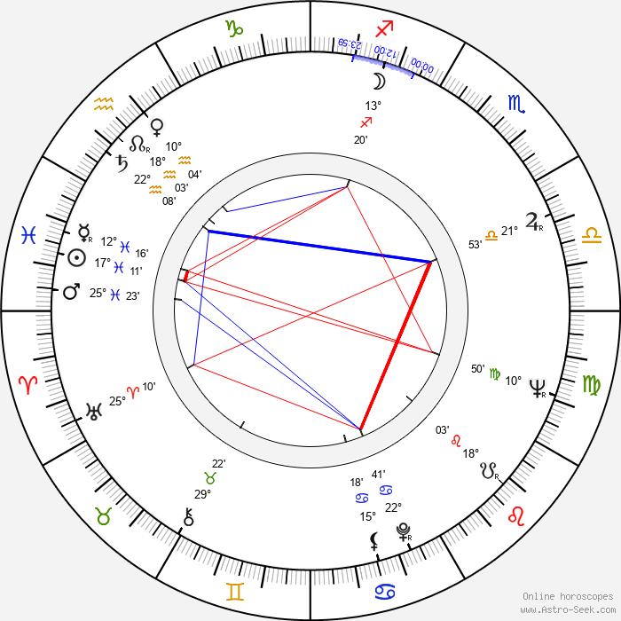 František Velecký - Birth horoscope chart